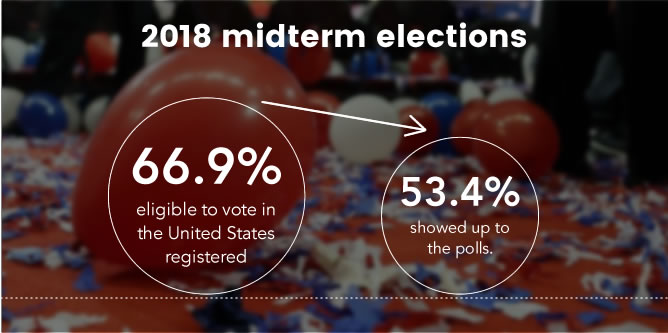 In the 2018 midterm elections, only 66.9% of those eligible to vote in the United States registered... and only 53.4% of them showed up to the polls.